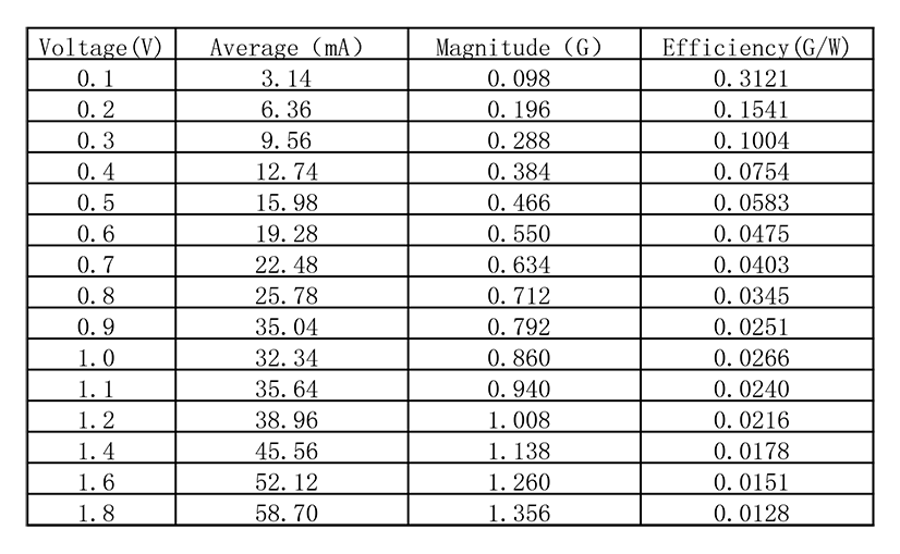 G0832006 LRA coin vibration motor sample test