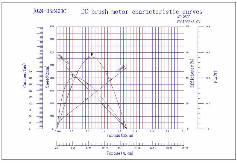 JQ24-35E400C Cylindrical Vibration Motor 11